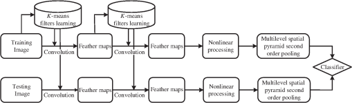 Cascaded K-means convolutional feature learner and its