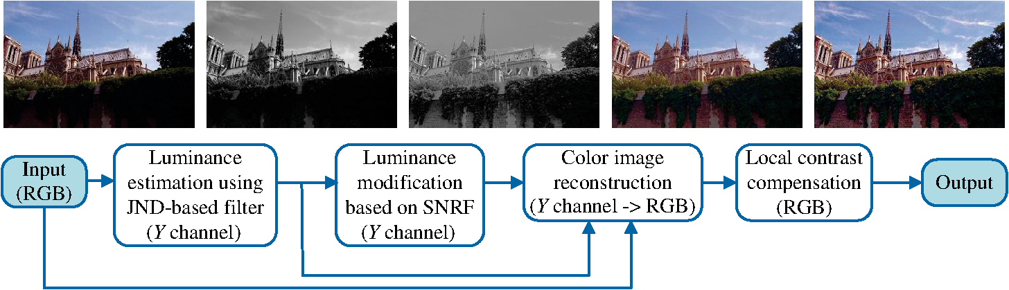Adaptive enhancement for nonuniform illumination images via