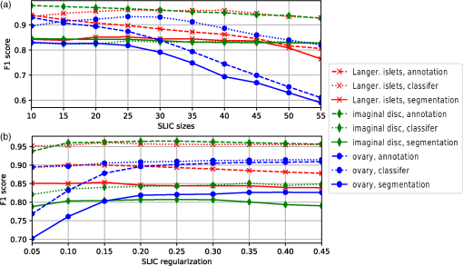 Supervised and unsupervised segmentation using superpixels