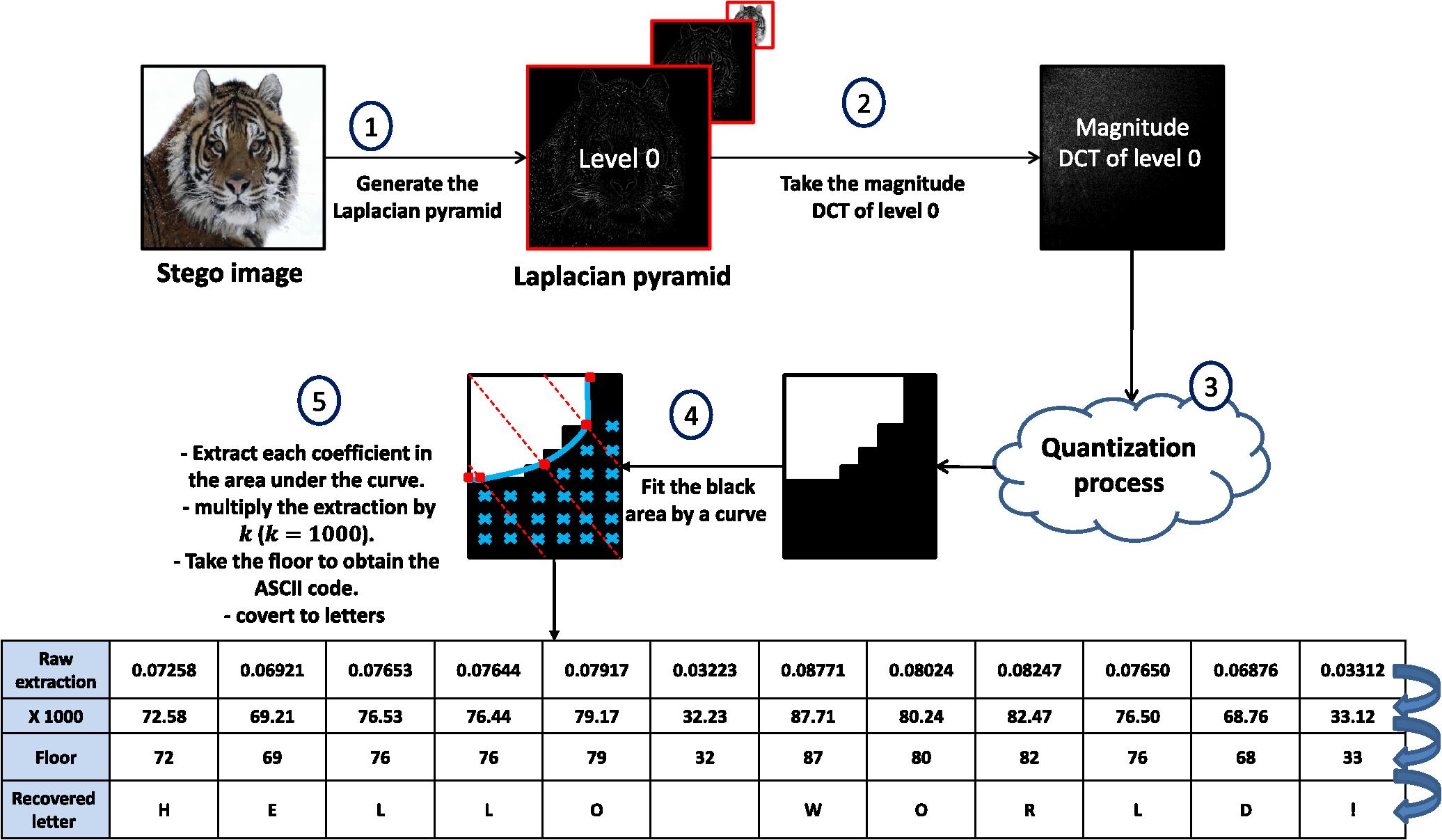 Visual Fidelity Without Sacrificing Capacity An Adaptive Laplacian Voice Scrambler Or Descrambler Circuit Diagram Electronic Fig 20
