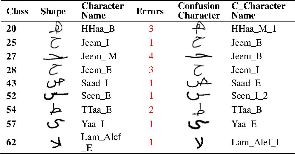 Character context: a shape descriptor for Arabic handwriting recognition