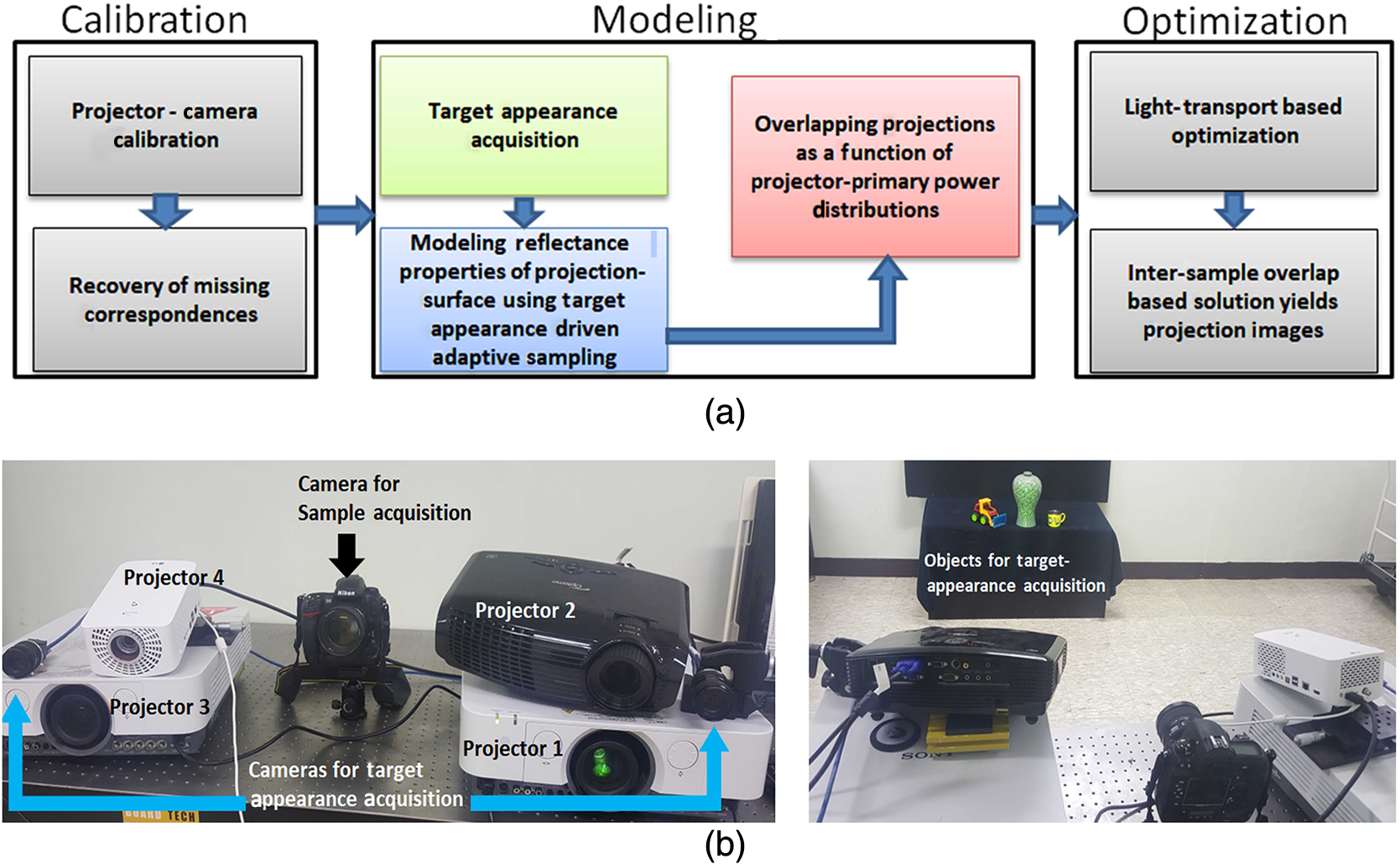 Projector primary-based optimization for superimposed projection ...