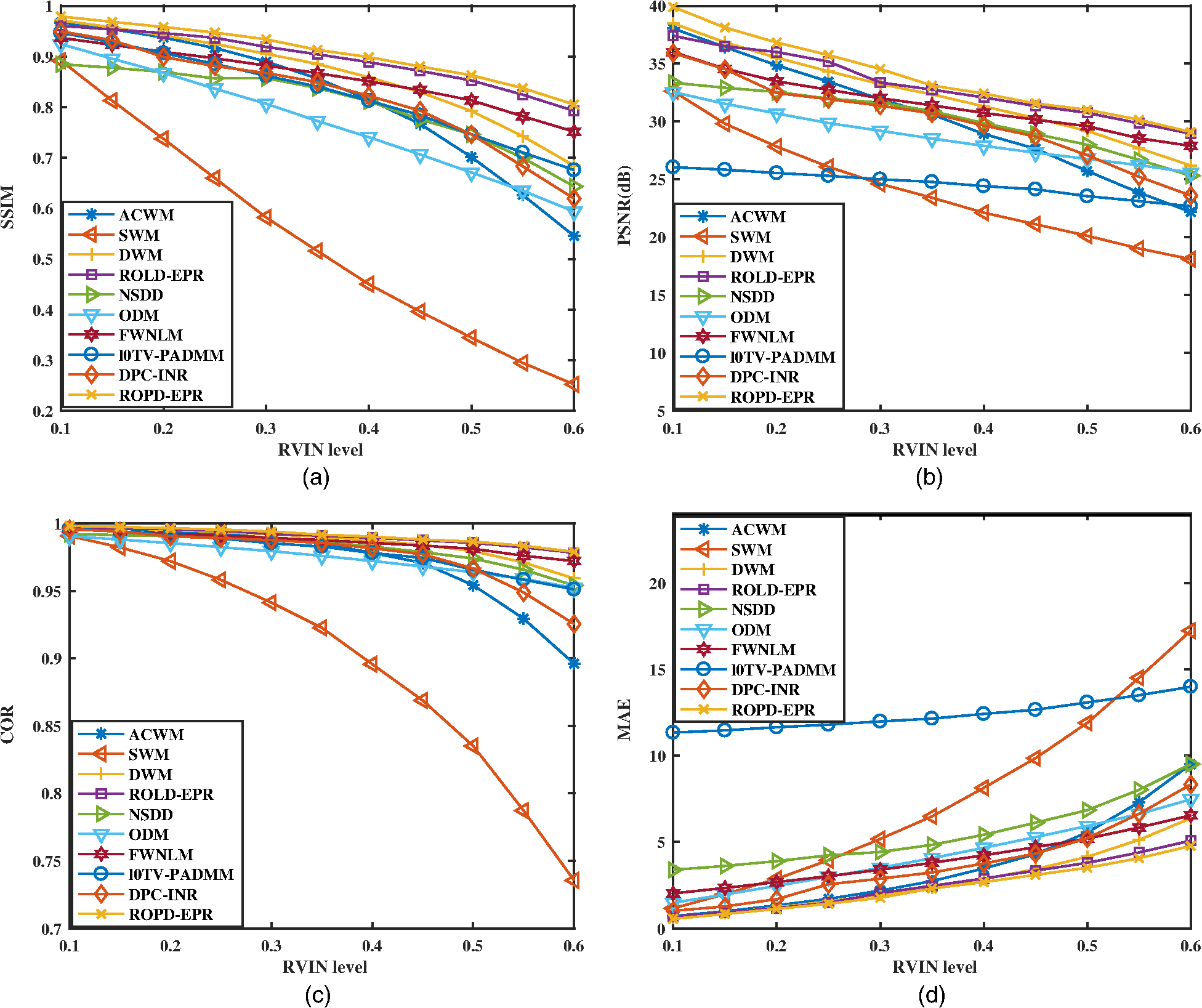 Random-valued impulse noise removal using adaptive ranked-ordered