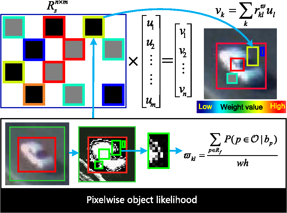 Improved compressive tracking based on pixelwise learner fig 3 fandeluxe Image collections