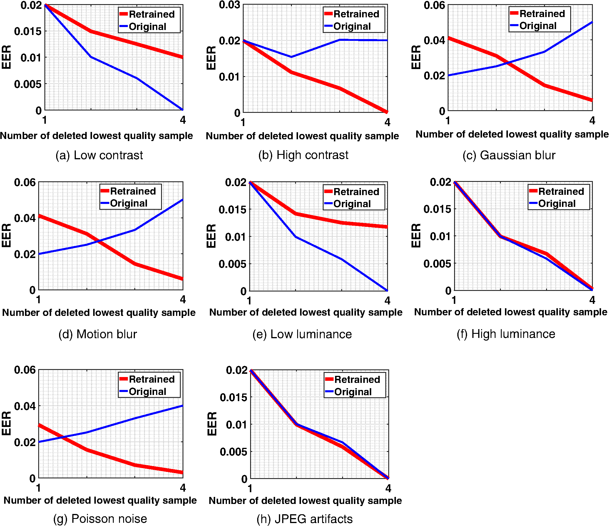Performance evaluation of no-reference image quality metrics