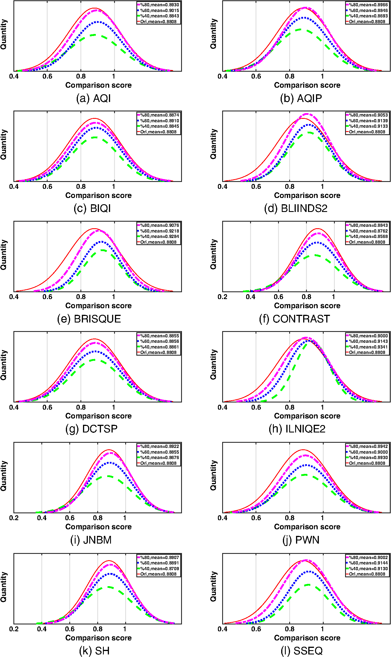 Performance evaluation of no reference image quality metrics for jei272023001f013g fandeluxe Images