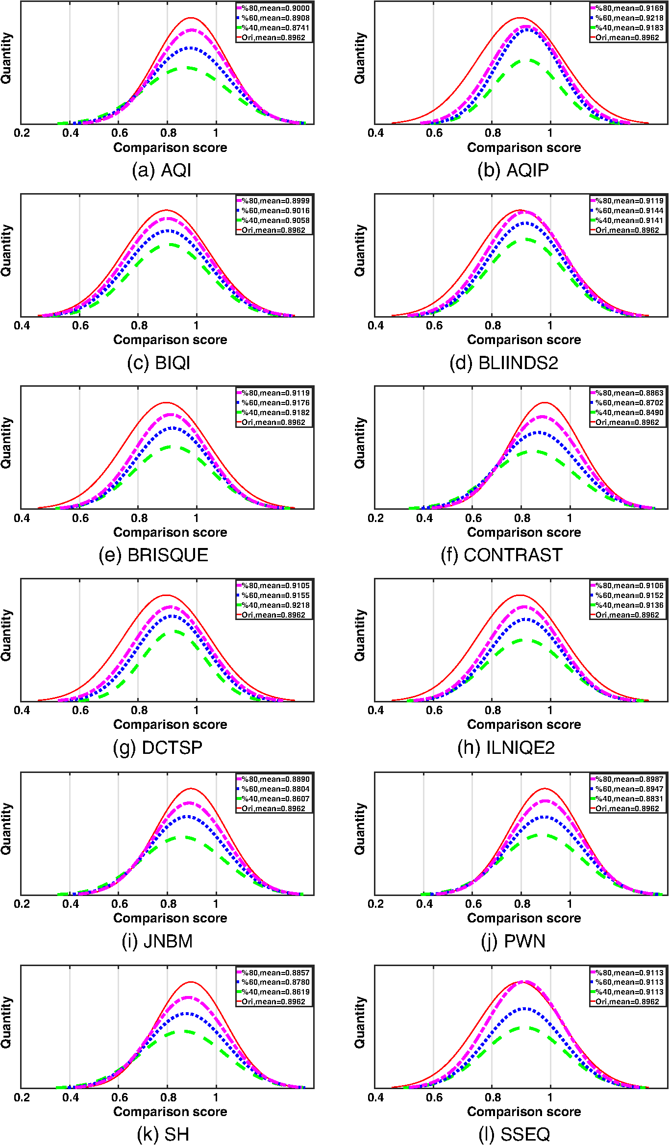 Performance evaluation of no reference image quality metrics for jei272023001f015g fandeluxe Images