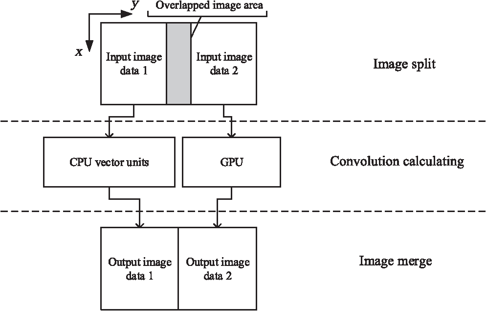 Accelerating image convolution filtering algorithms on integrated