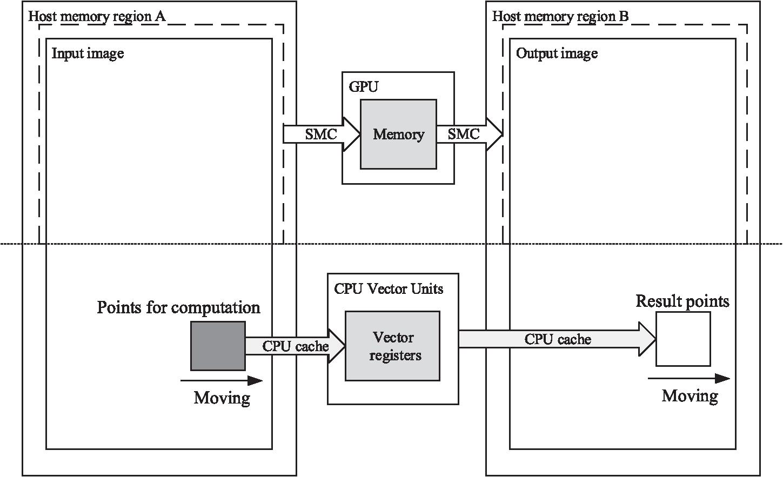 Simple Convolution Cuda