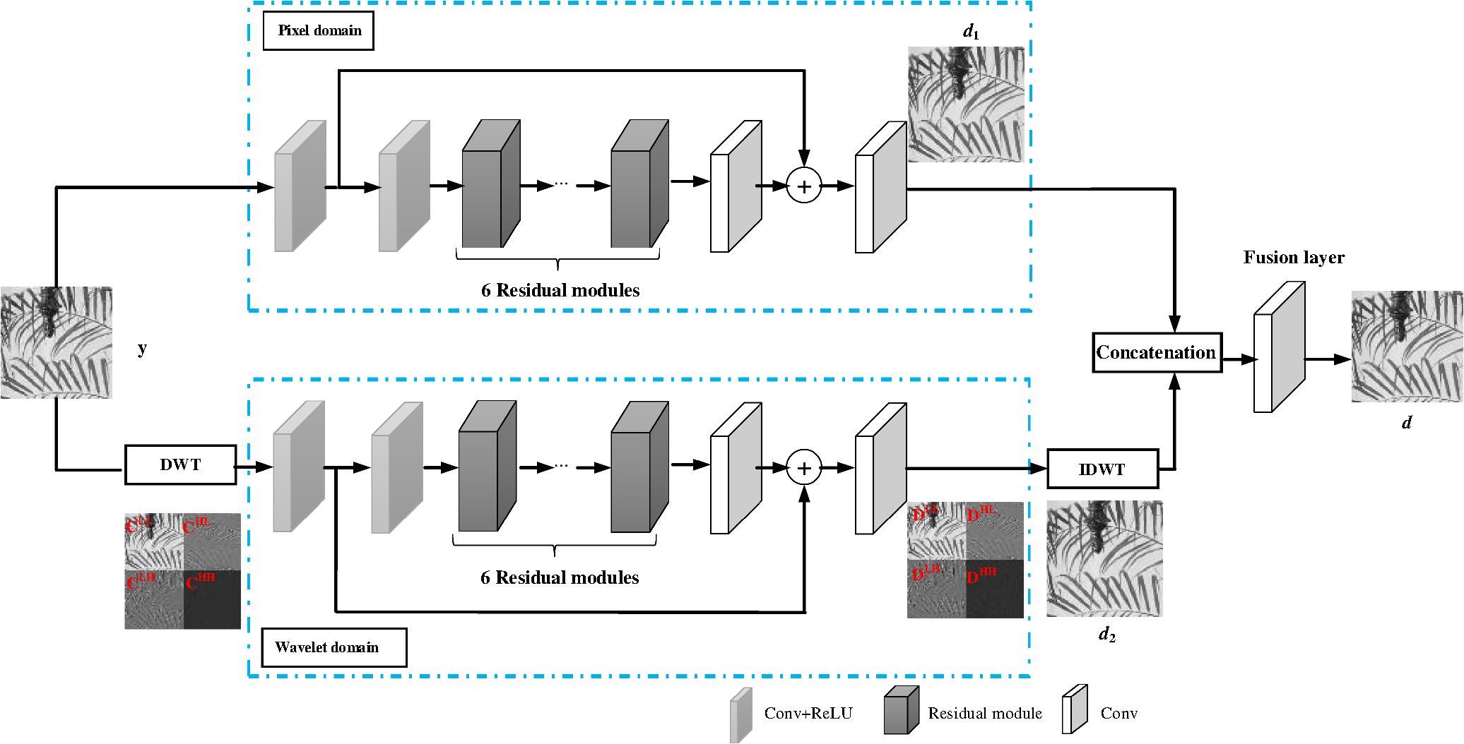 Image deblocking via joint domain learning
