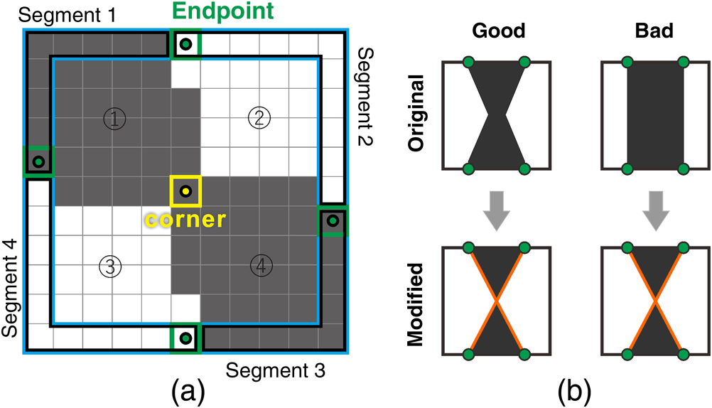 Automatic checkerboard detection for camera calibration