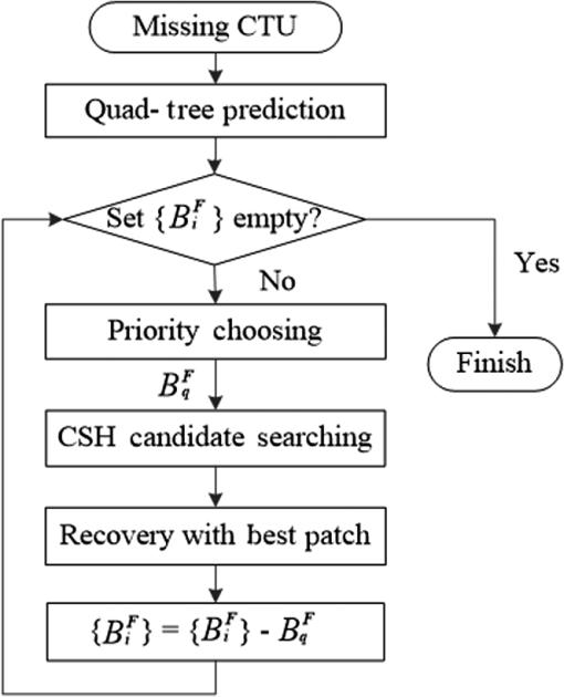 Temporal Error Concealment Using Quad Tree Prediction And