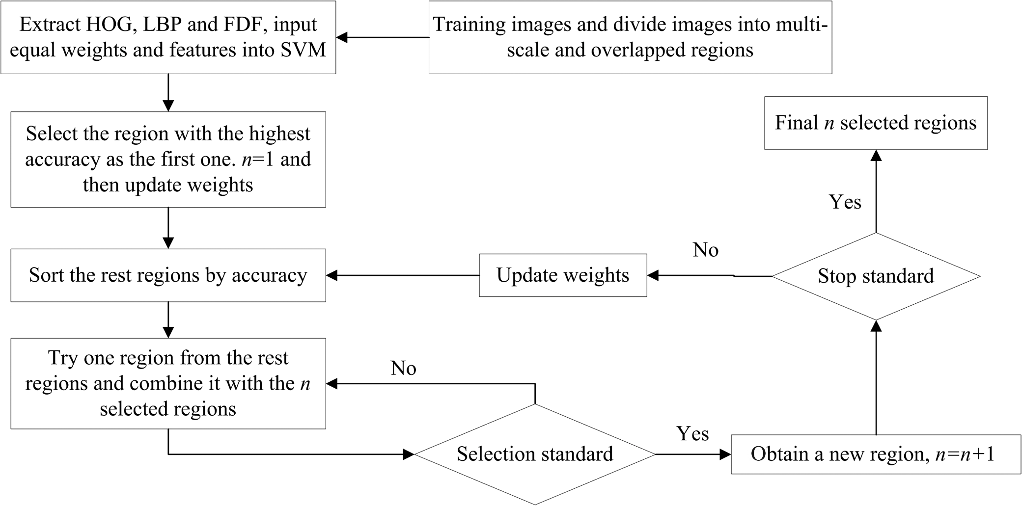Cascade feature selection and coarse-to-fine mechanism for