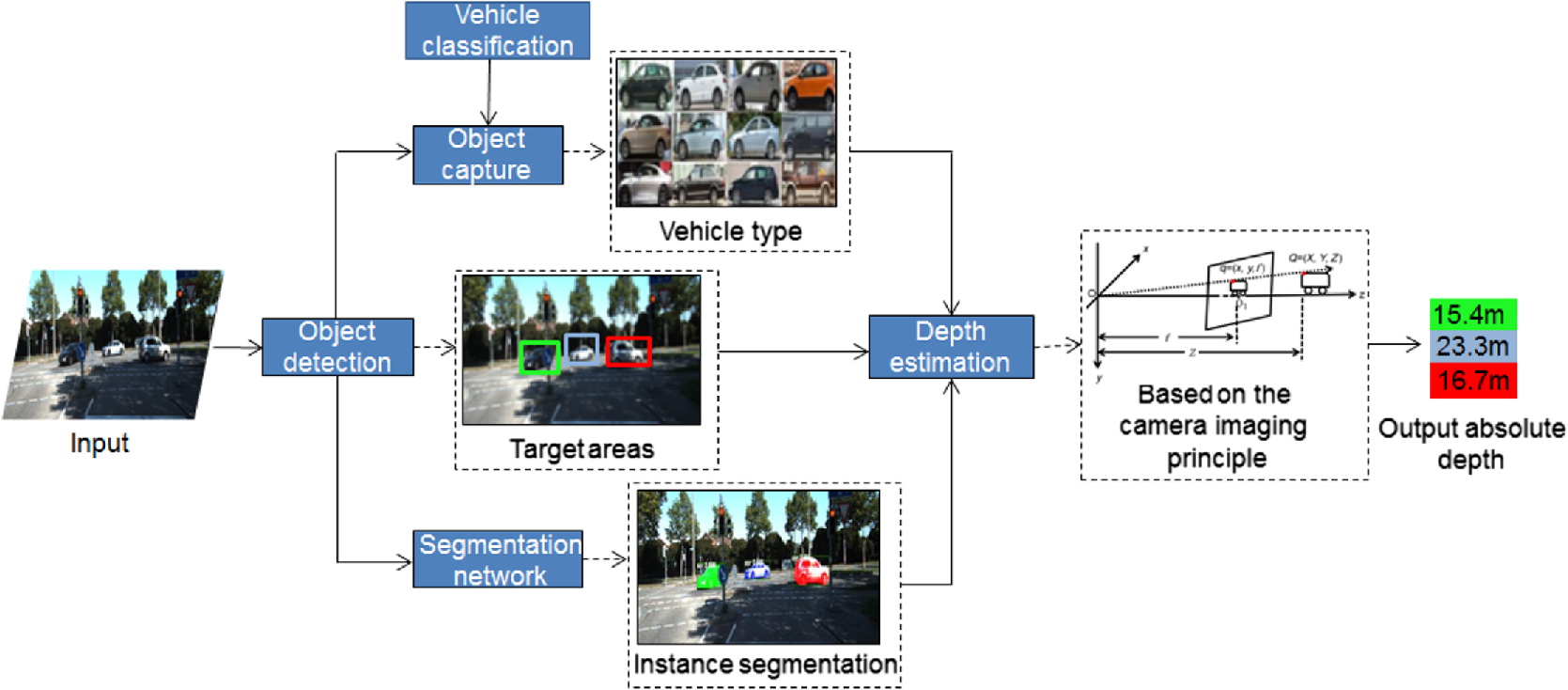 Measuring The Absolute Distance Of A Front Vehicle From An In Car Camera Diagram Labeled Related Keywords Fig 1