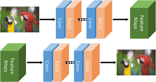 S-Net: a scalable convolutional neural network for JPEG