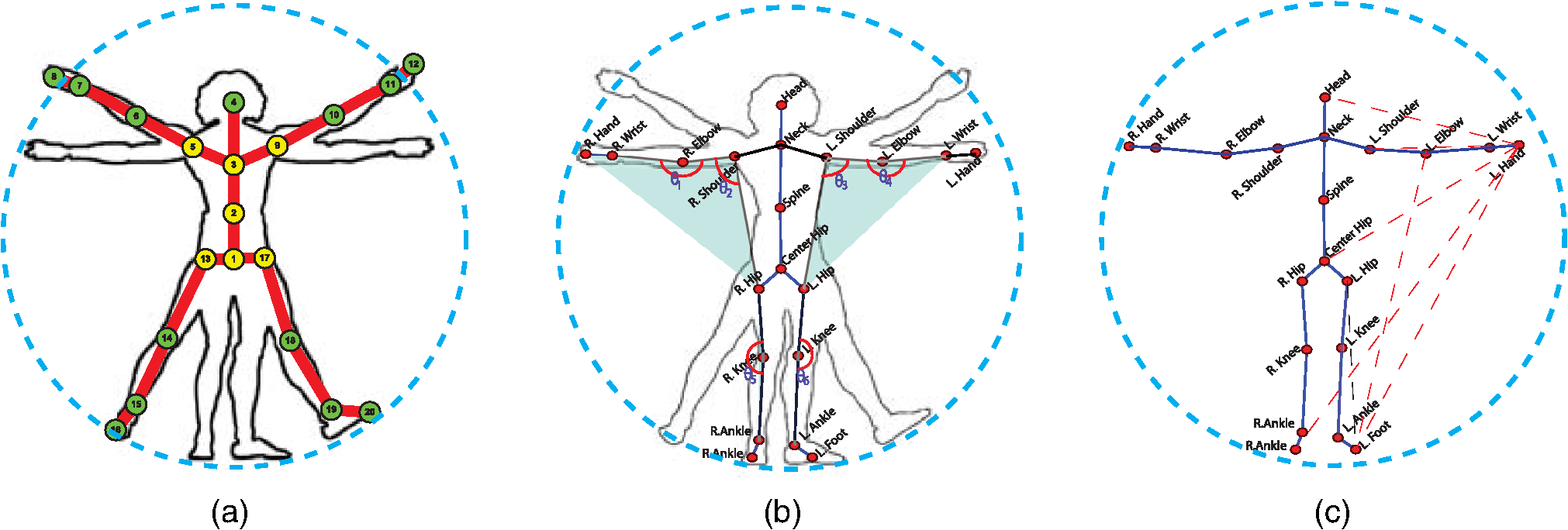 Toward Three Dimensional Human Action Recognition Using A Parts Diagram Moreover Microsoft Laptop Puter Clip Art On Of Example Geometric Relational Features For Typical Skeleton Layout B The Predefined Angles Between Limbs
