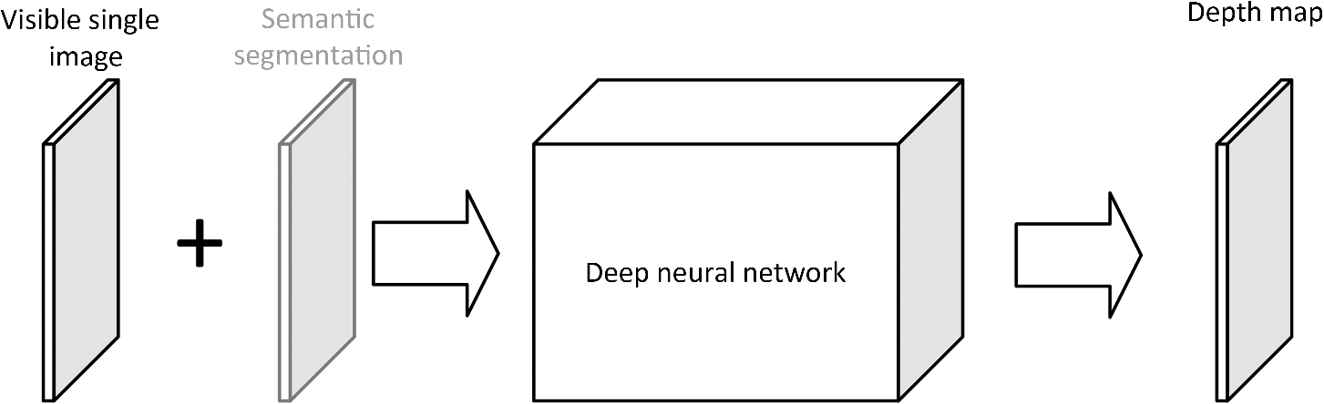 Semiparallel deep neural network hybrid architecture: first