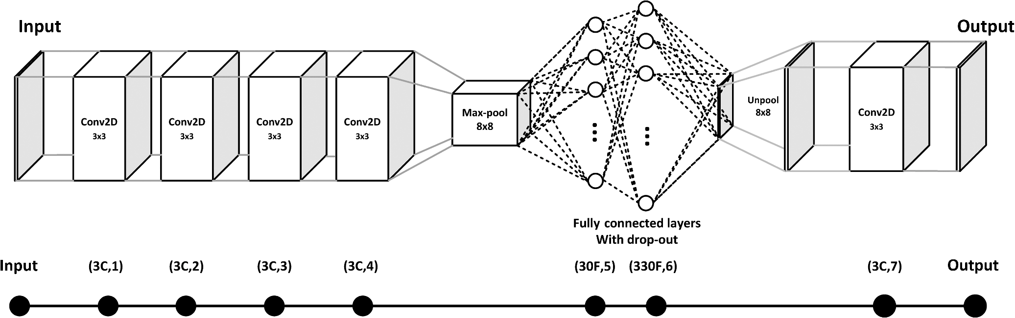 Semiparallel Deep Neural Network Hybrid Architecture First Circuits Gt Use Sensors To Build Smart Sensor Systems Using Fig 17