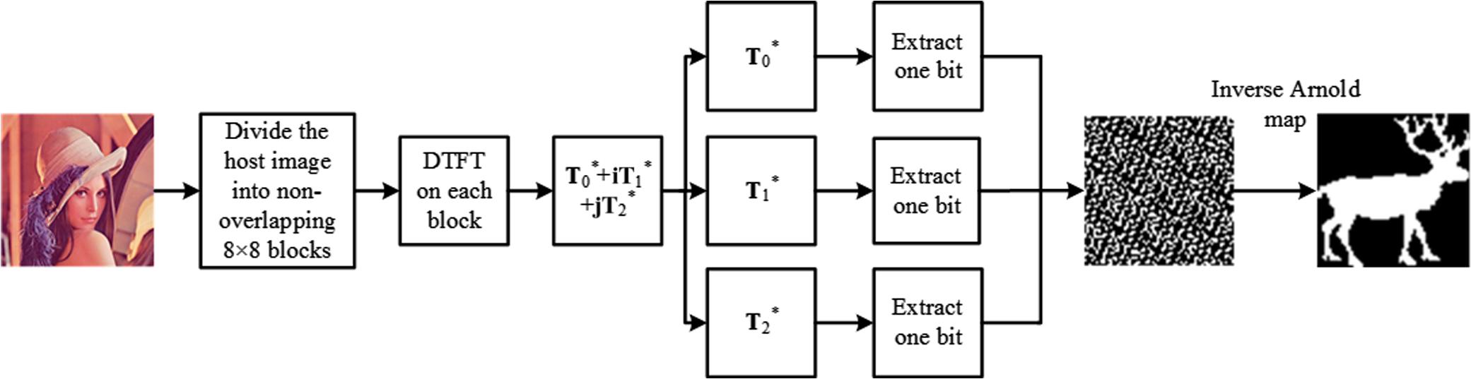 Color image watermarking using a discrete trinion Fourier transform