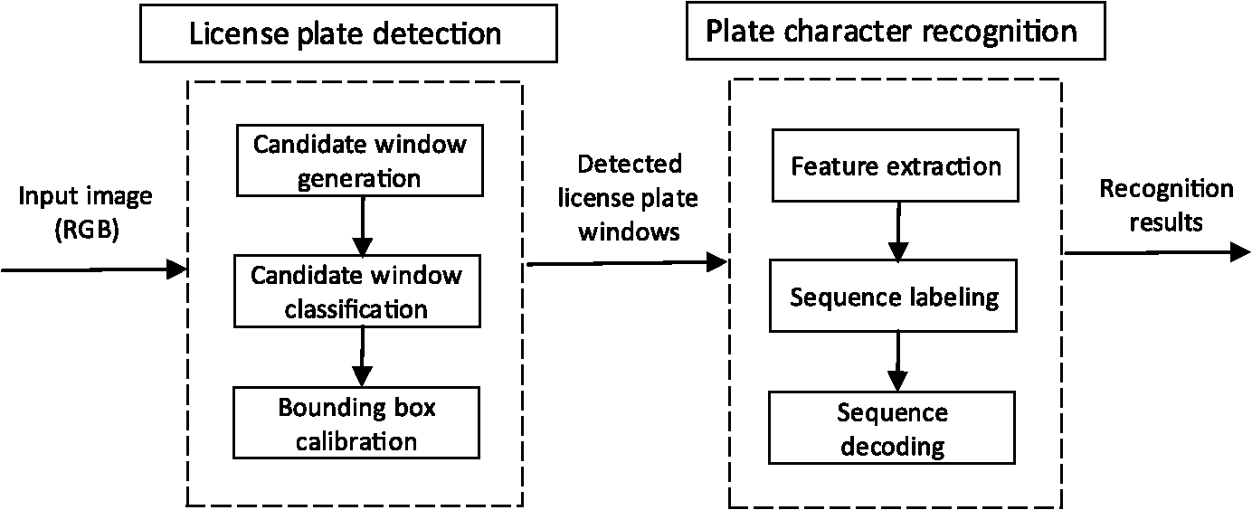 Vehicle license plate detection and recognition using deep