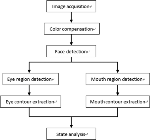 Eye and mouth state detection algorithm based on contour