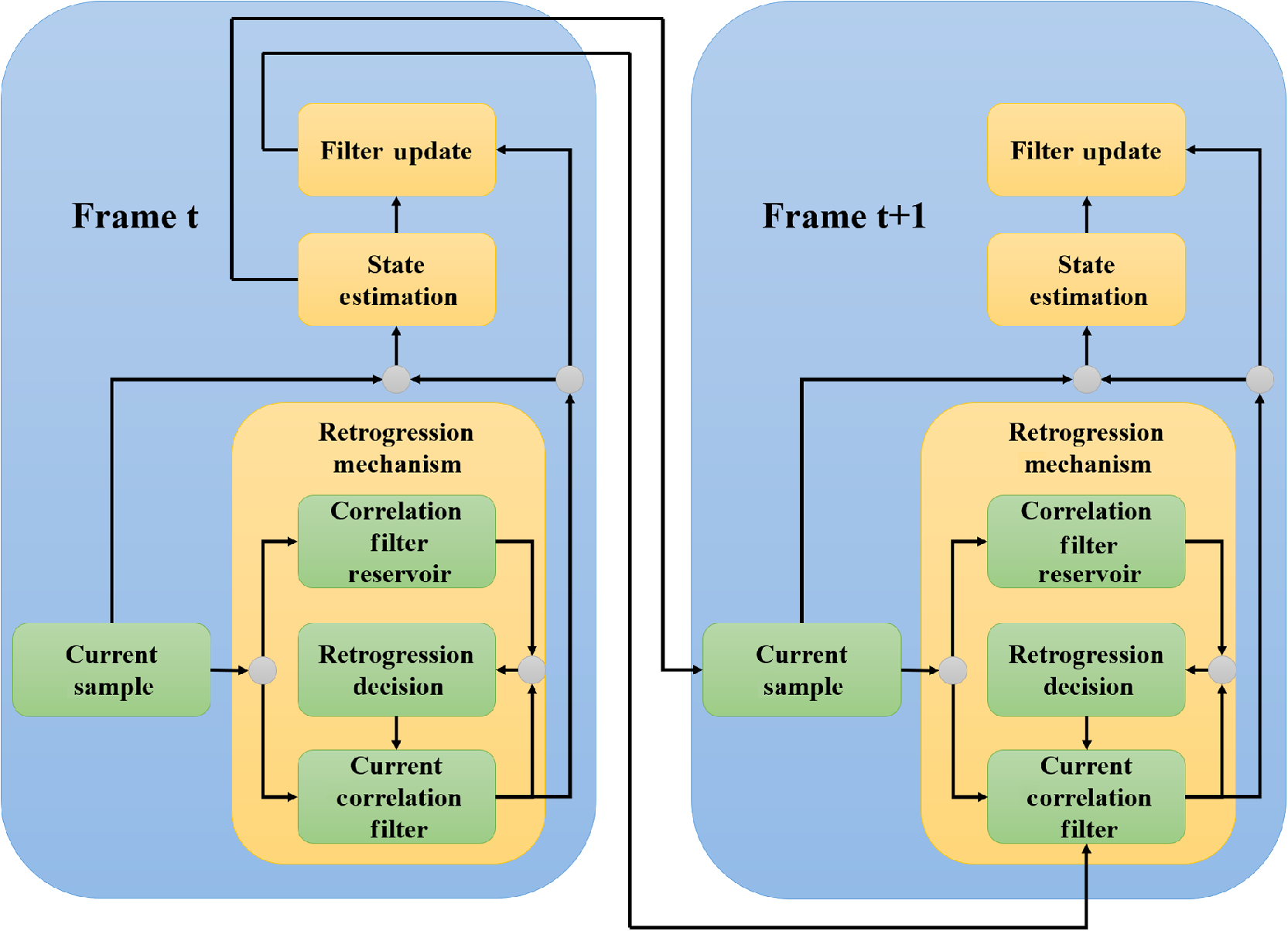 Retrogression of correlation filters for discriminative visual