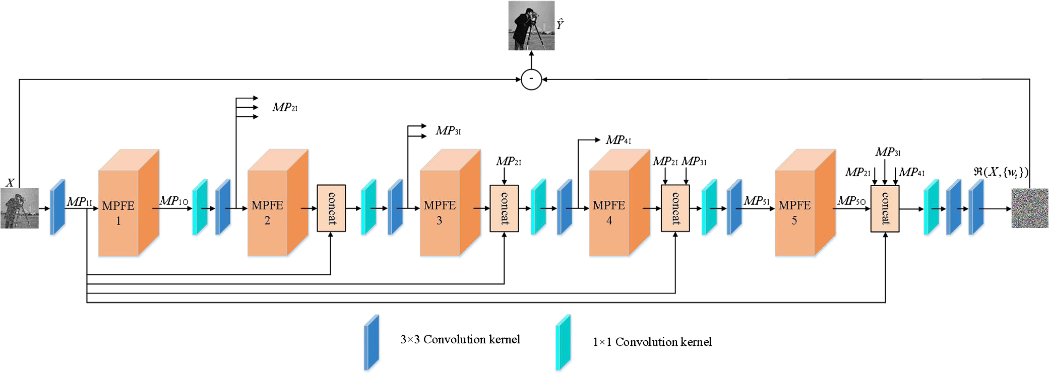 Multiscale parallel feature extraction convolution neural