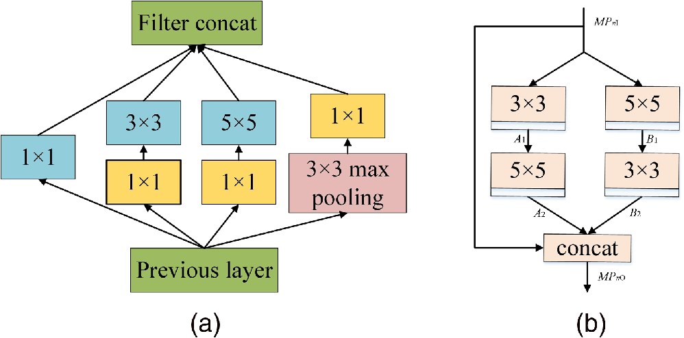 Multiscale parallel feature extraction convolution neural network