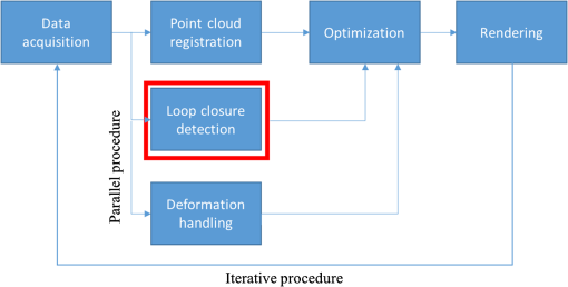 Loop closure detection in simultaneous localization and
