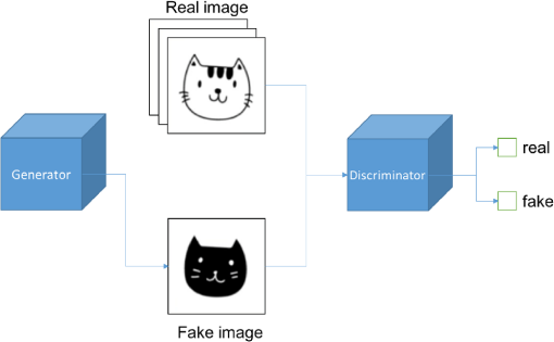 Loop closure detection in simultaneous localization and mapping