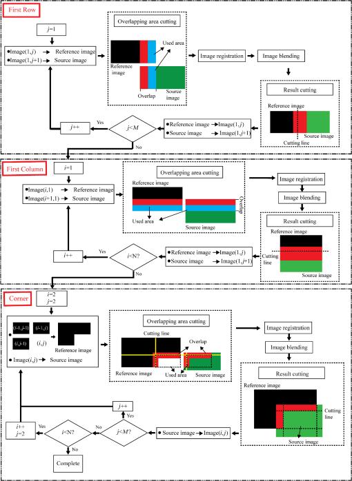 Application of image stitching method in corrosion morphology analysis