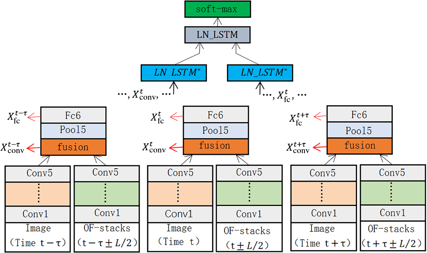 Spatiotemporal information deep fusion network with frame