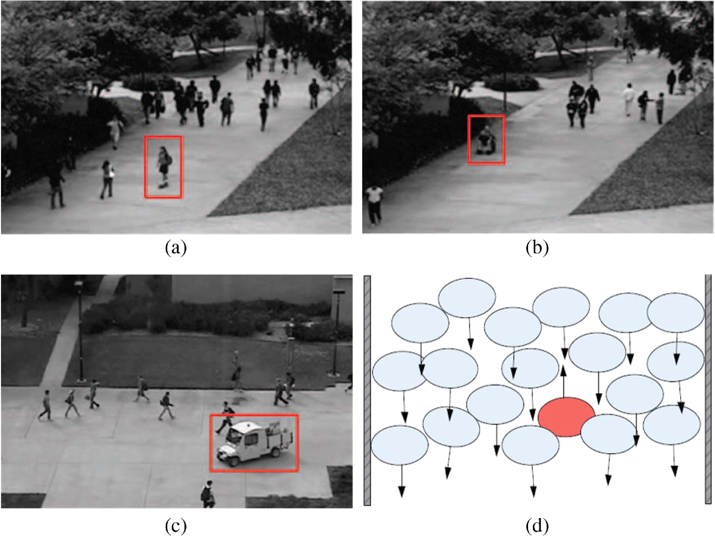 Global event influence model: integrating crowd motion and