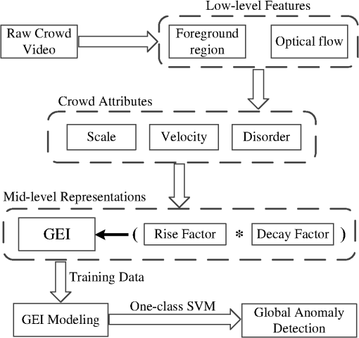 Global event influence model: integrating crowd motion and social