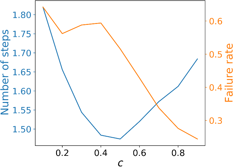 Modeling phase shift data of phase-detection autofocus by skew