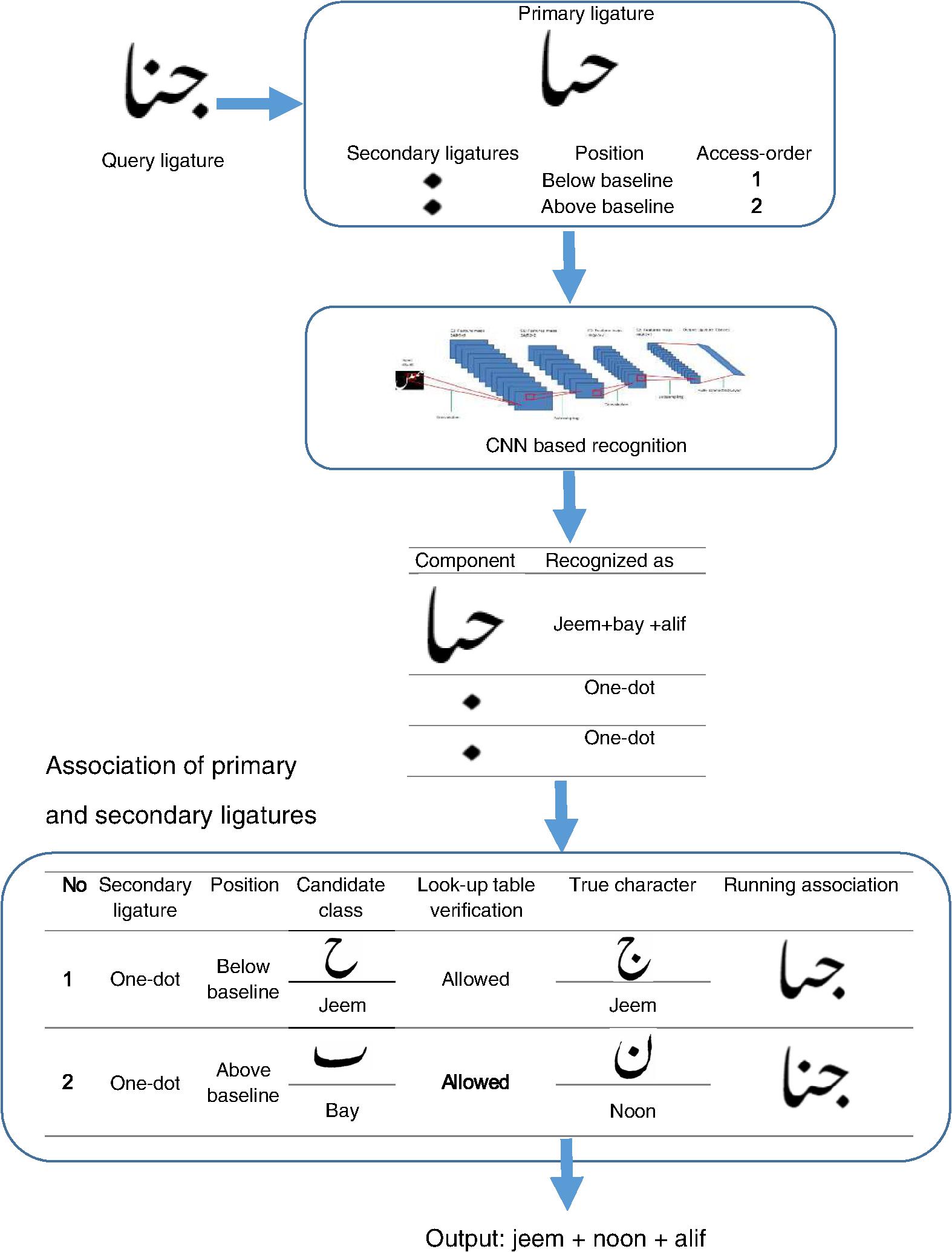 Recognition of printed Urdu ligatures using convolutional