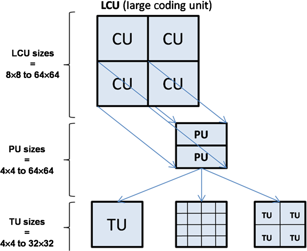 Case study of an HEVC decoder application using high-level