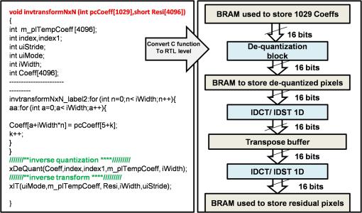 Case study of an HEVC decoder application using high-level