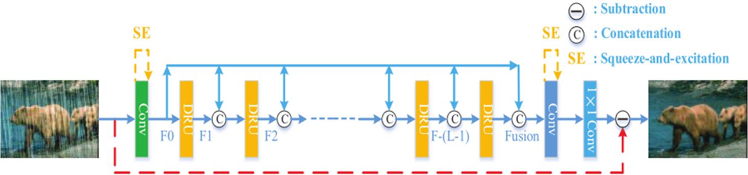 Single image rain removal via densely connected contextual