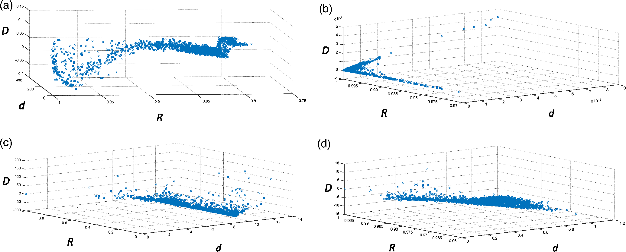 Risk prediction algorithm based on image texture extraction