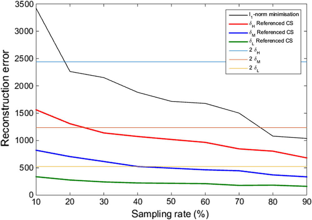 Referenced compressed sensing for accurate and fast spatio