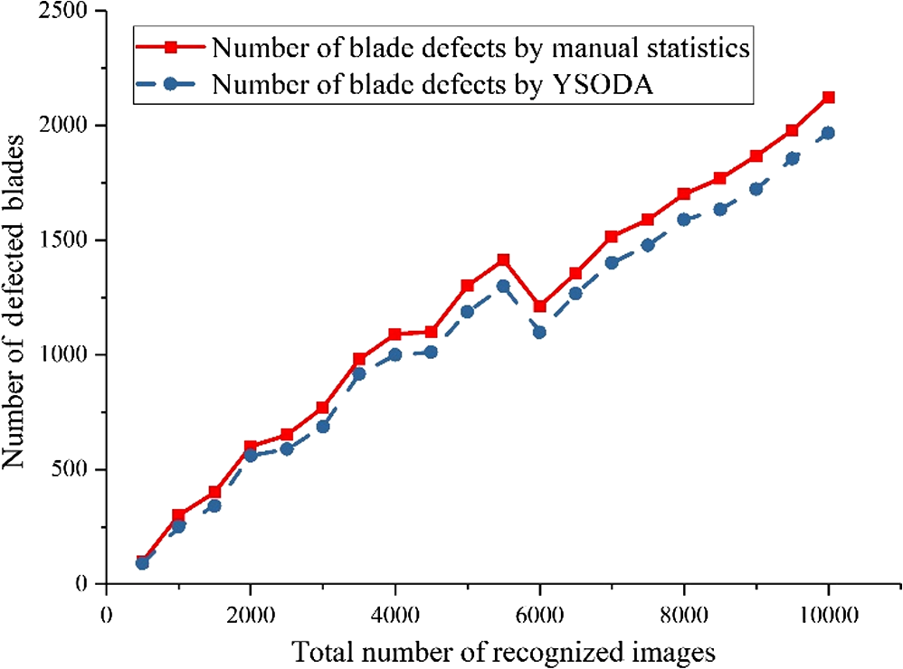 Automatic visual defects inspection of wind turbine blades via YOLO