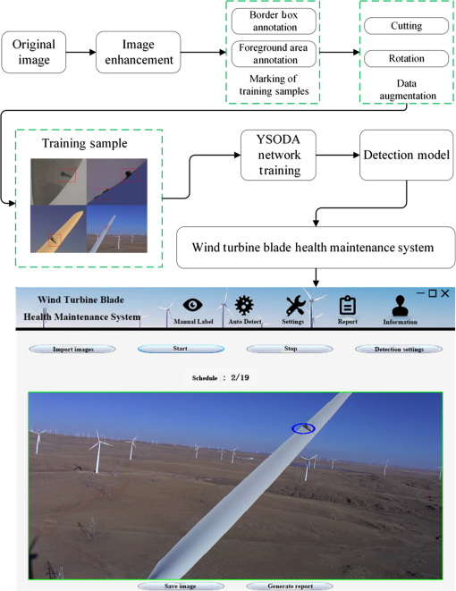 Automatic visual defects inspection of wind turbine blades