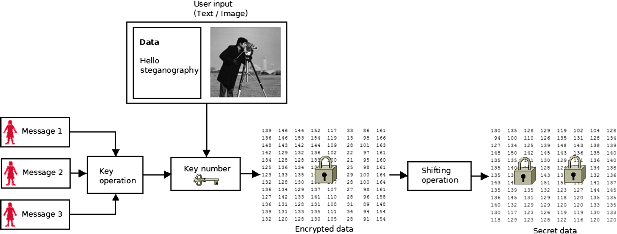 Image steganography based on LSB substitution and encryption