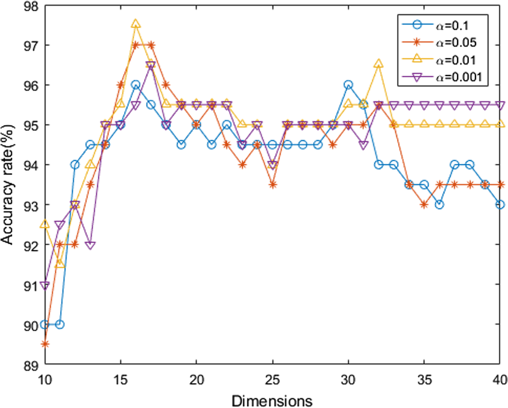 Locality sensitive discriminant projection for feature