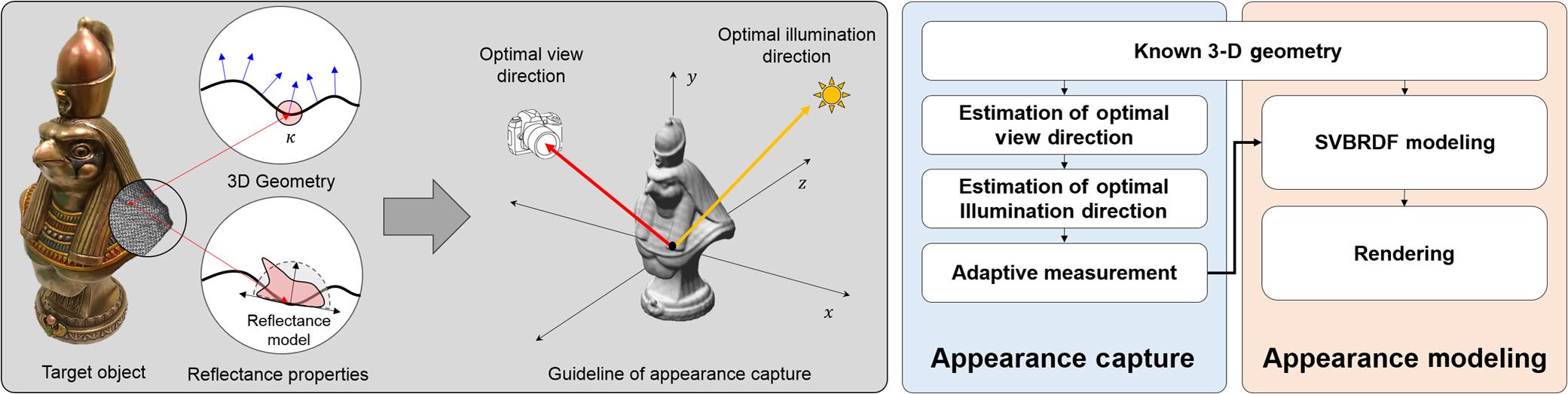Adaptive view and illumination planning for SVBRDF