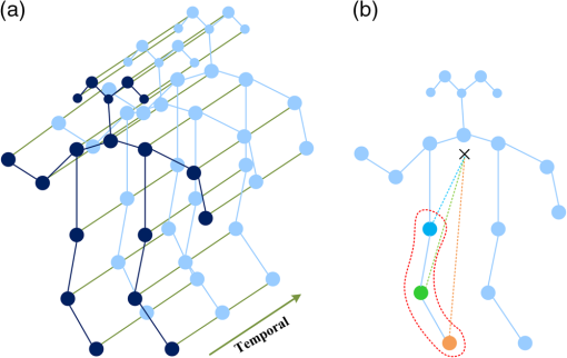 Attention module-based spatial–temporal graph convolutional