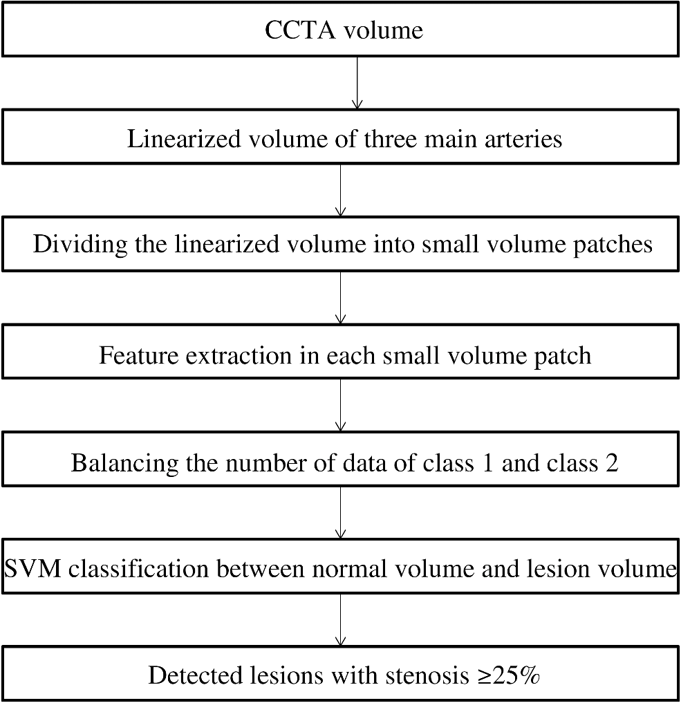 Structured learning algorithm for detection of nonobstructive and