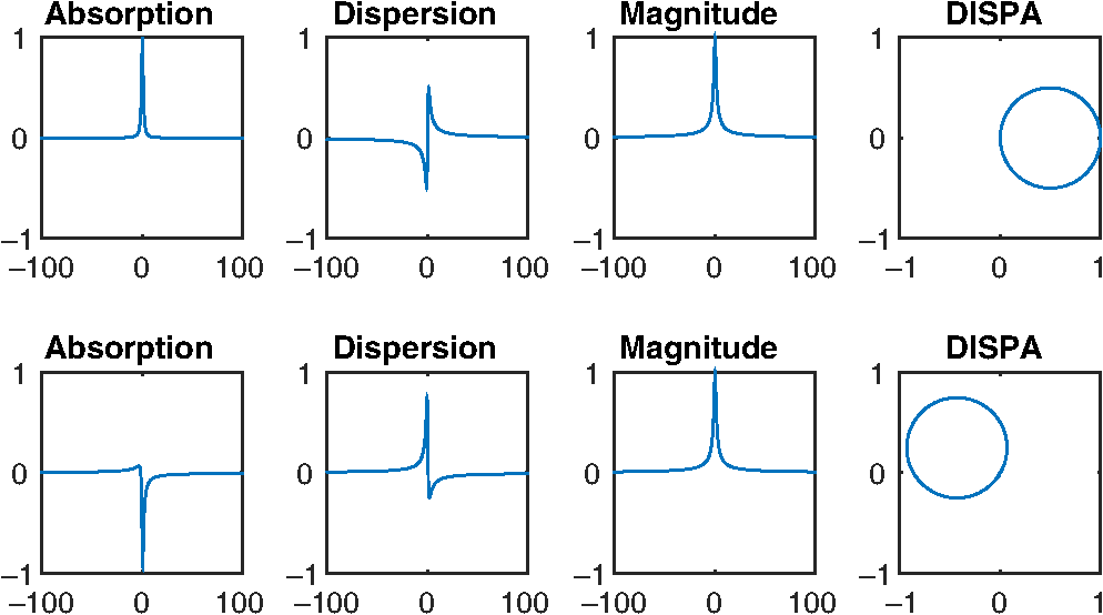 Preliminary assessment of dispersion versus absorption