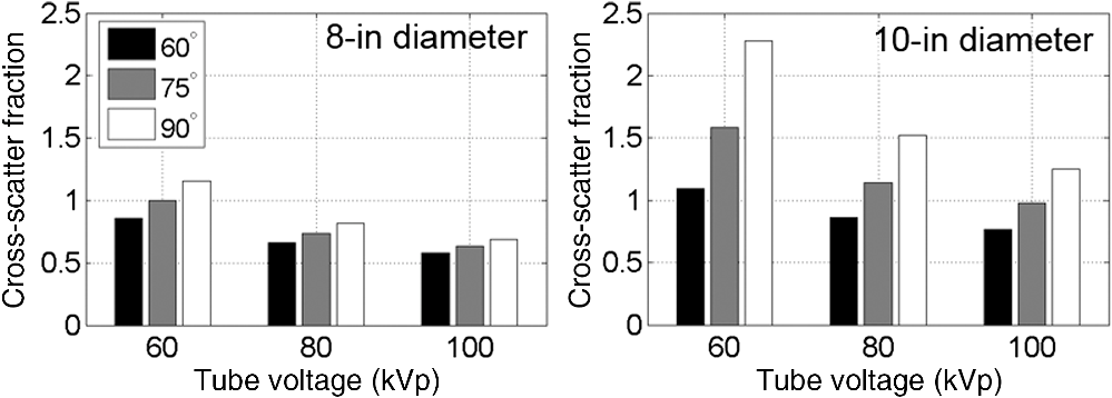 Quantifying cross scatter contamination in biplane fluoroscopy fig 8 fandeluxe Choice Image